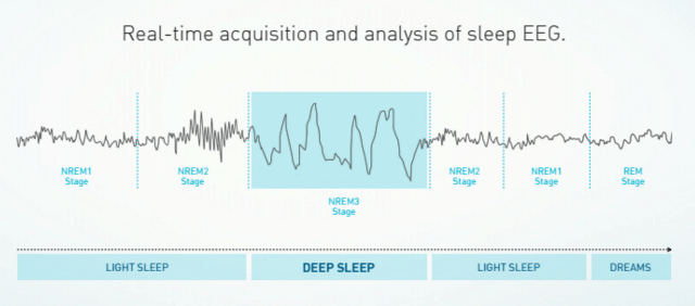 deep sleep graph