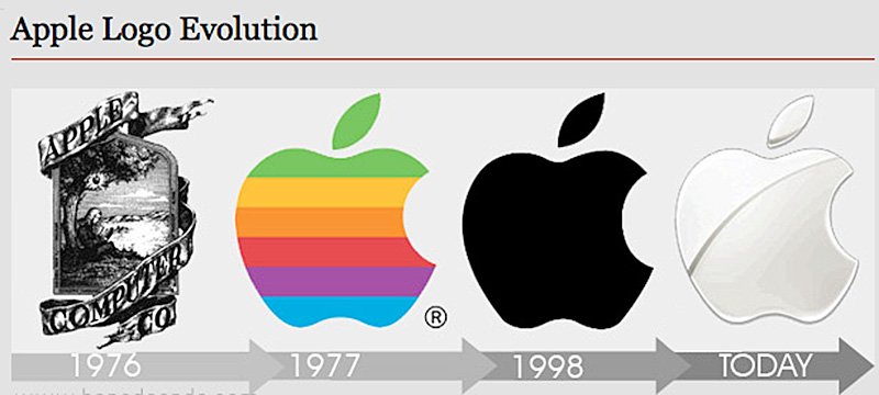 Apple Logo Evolution Supportive Guru