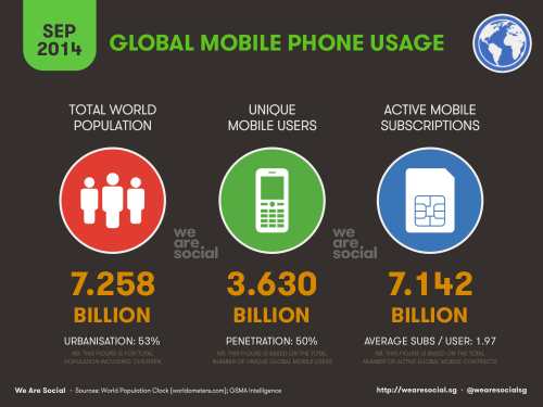 SMS Messaging and Your Conversion Rates