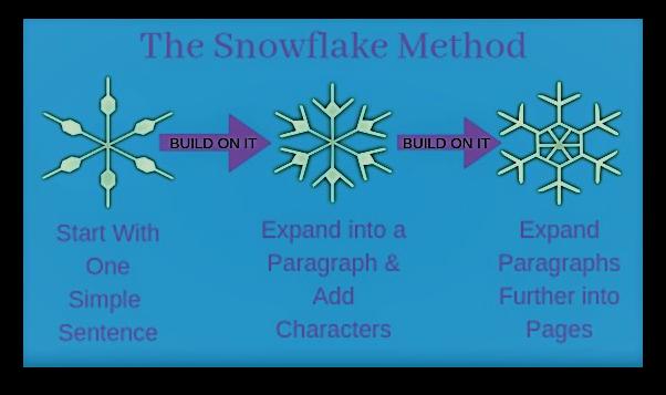 snowflake method